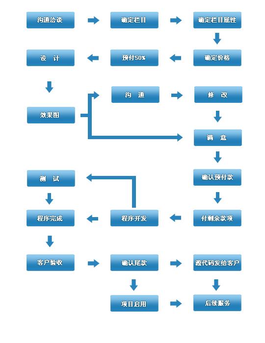 【网页教程】超有料!给网页设计新手的10条实用法则