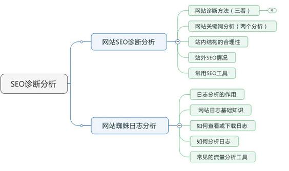 哪些建站CMS程序有利于SEO优化?