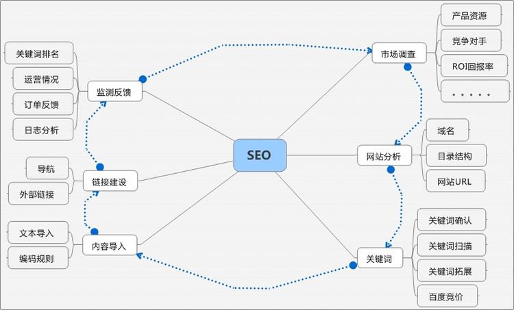 网站seo优化_网站seo优化怎么做_广州网站优化-广州seo-网站优化