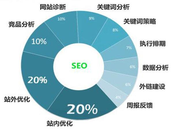 seo优化是什么_网站seo优化_seo优化