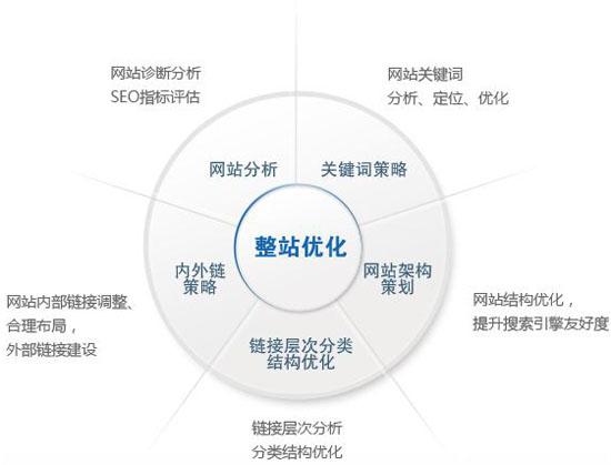 网站SEO优化方案,网站排名优化方法