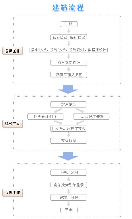 站长必知:网站建设的主要流程步骤