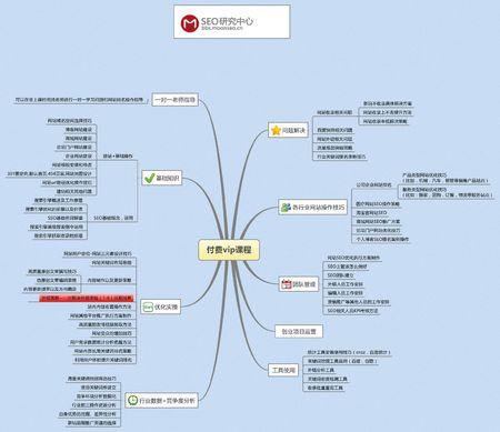 比较好用的SEO长尾关键词挖掘拓展工具有哪些?