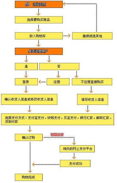 网站制作的基本流程_购物网站建设基本流程_网站建设的基本流程