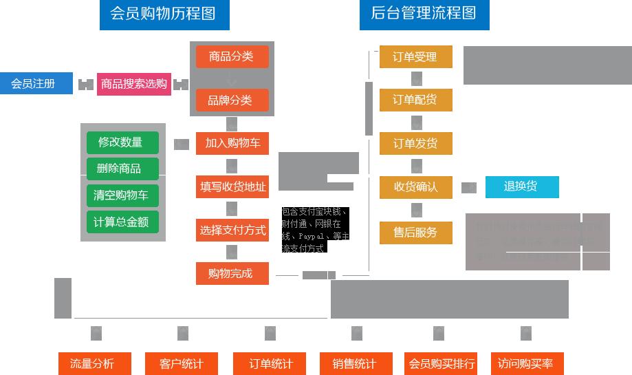 购物网站建设基本流程_网站制作的基本流程_网站建设的基本流程