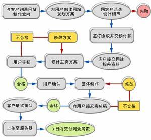 简述网站建设基本流程_简述网站建设基本流程_简述网站开发基本流程